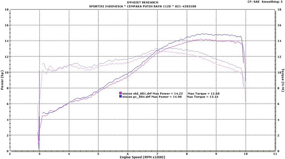 Dynojet Power Commander Maps Ducati