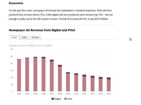 Pendapatan iklan cetak dan digital